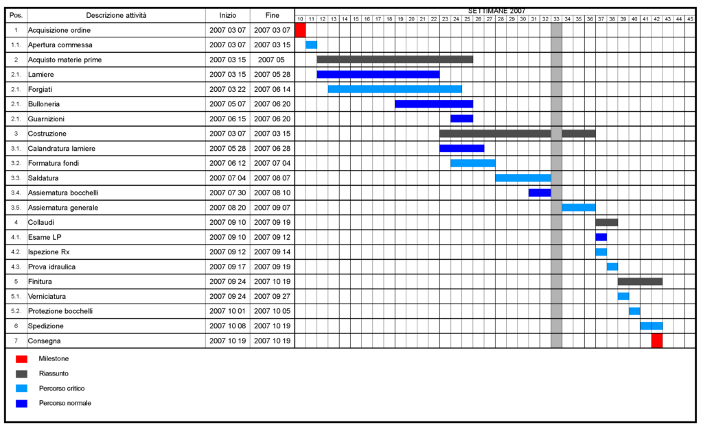 Figure 2 – Example of a Gantt chart (Source wikipedia. Author Ruben Castelnuovo)