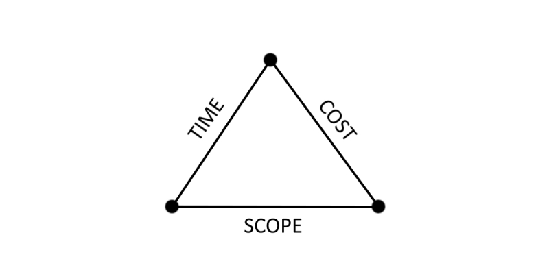 Figure 1 - Triangle of constraints (Time, Cost, Purpose)