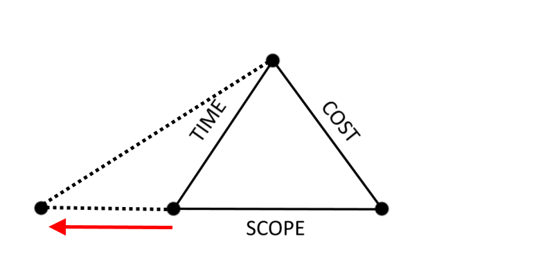 Figure 2a - Purpose Variations involving an increase in Time
