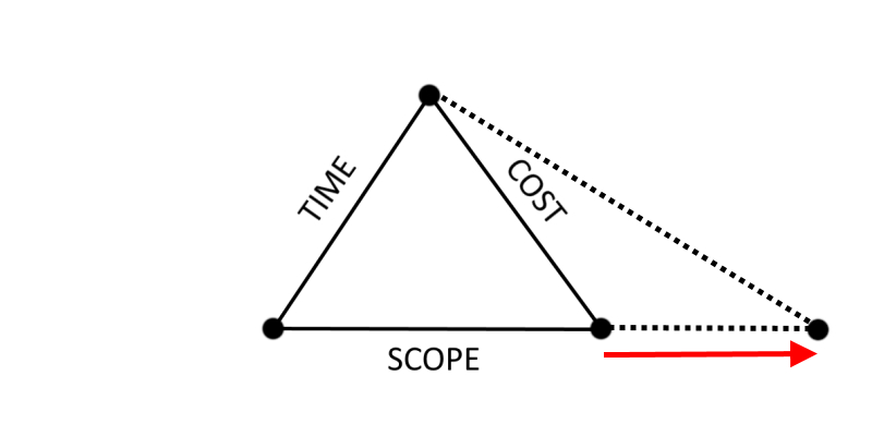 Figure 2b - Changes in the Purpose leading to an Increase in Cost
