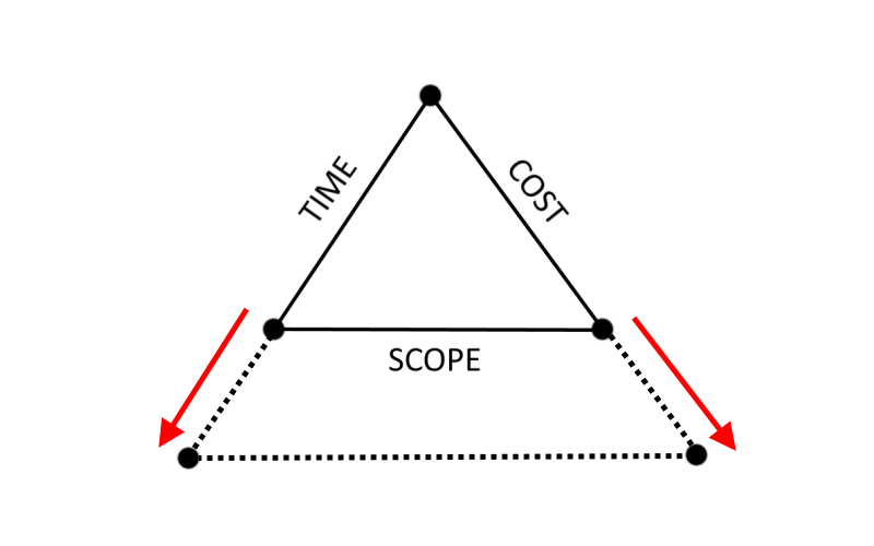 Figure 3 - Variation in Time and Cost involves a variation in Purpose