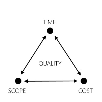 Figure 1 - Project Management Triangle