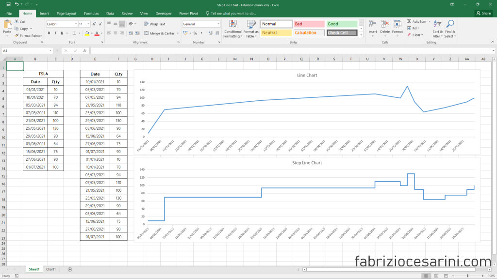 Step Line Chart with Excel - Figure 9 - Line Chart vs Step Line Chart
